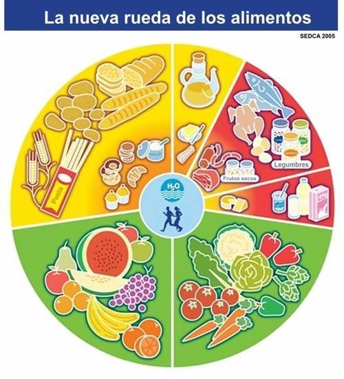Alimentación alcalina  versus alimentos acidificantes