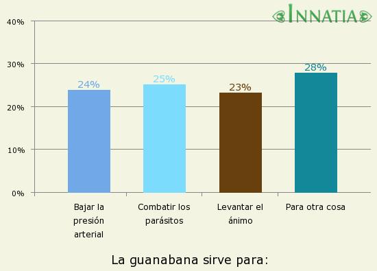 Gráfico de la encuesta: La guanabana sirve para: