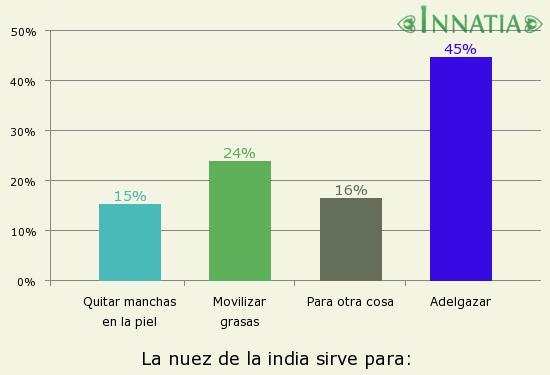 Gráfico de la encuesta: La nuez de la india sirve para: