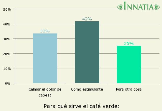 d nde comprar caf en estados unidos On para que sirve un muro verde