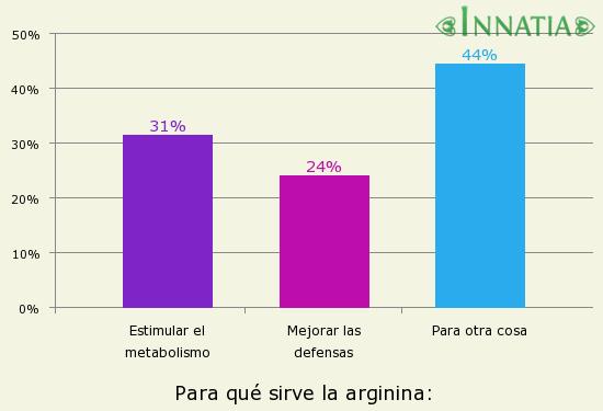 donde comprar arginina en argentina