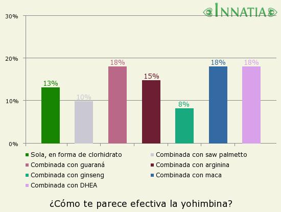 Gráfico de la encuesta: ¿Cómo te parece efectiva la yohimbina?