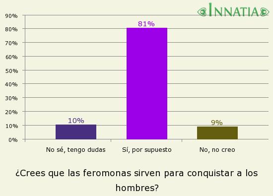 Gráfico de la encuesta: ¿Crees que las feromonas sirven para conquistar a los hombres?