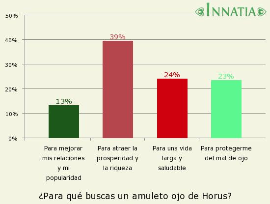 Gráfico de la encuesta: ¿Para qué buscas un amuleto ojo de Horus?
