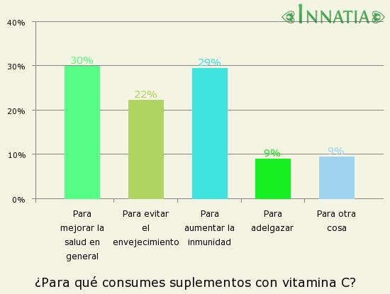Gráfico de la encuesta: ¿Para qué consumes suplementos con vitamina C?
