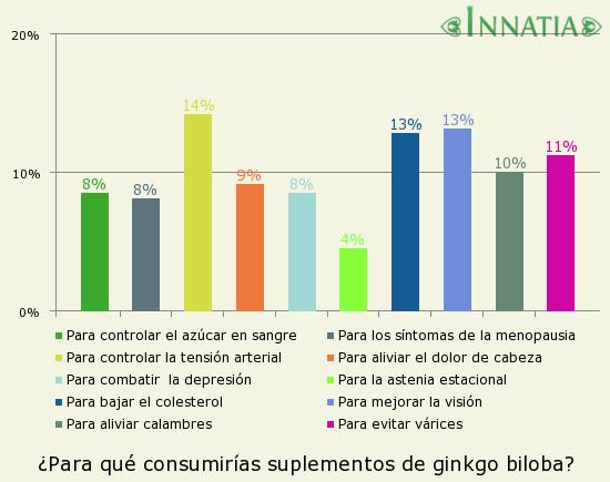 Gráfico de la encuesta: ¿Para qué consumirías suplementos de ginkgo biloba?