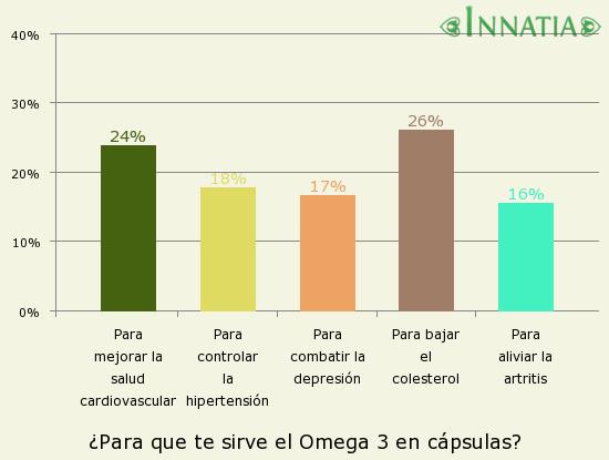 Gráfico de la encuesta: ¿Para que te sirve el Omega 3 en cápsulas?
