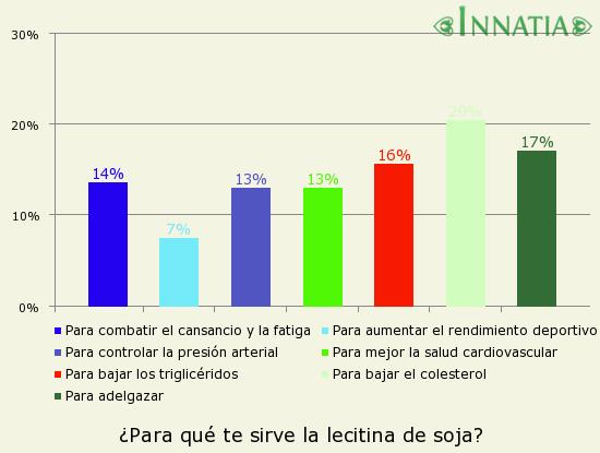 Gráfico de la encuesta: ¿Para qué te sirve la lecitina de soja?