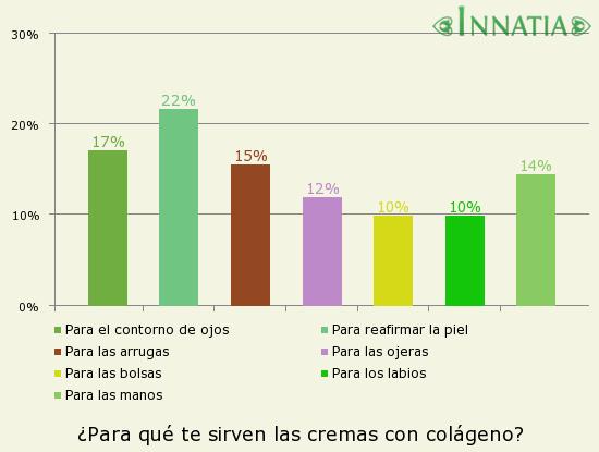 Gráfico de la encuesta: ¿Para qué te sirven las cremas con colágeno?