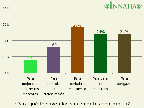 Gráfico de la encuesta: ¿Para qué te sirven los suplementos de clorofila?