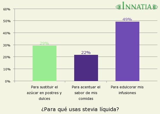 Gráfico de la encuesta: ¿Para qué usas stevia líquida?