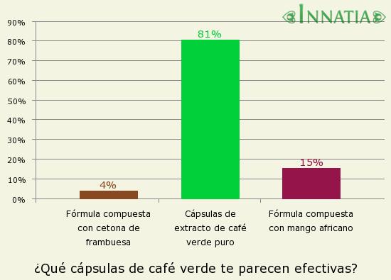 Gráfico de la encuesta: ¿Qué cápsulas de café verde te parecen efectivas?