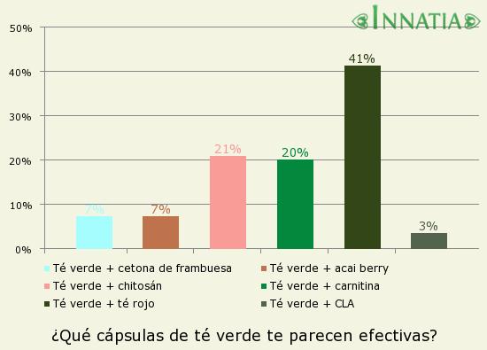 Gráfico de la encuesta: ¿Qué cápsulas de té verde te parecen efectivas?