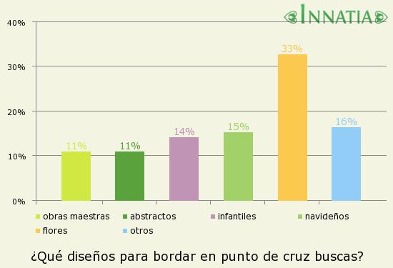 Gráfico de la encuesta: ¿Qué diseños para bordar en punto de cruz buscas?
