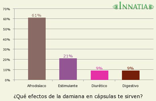 Gráfico de la encuesta: ¿Qué efectos de la damiana en cápsulas te sirven?