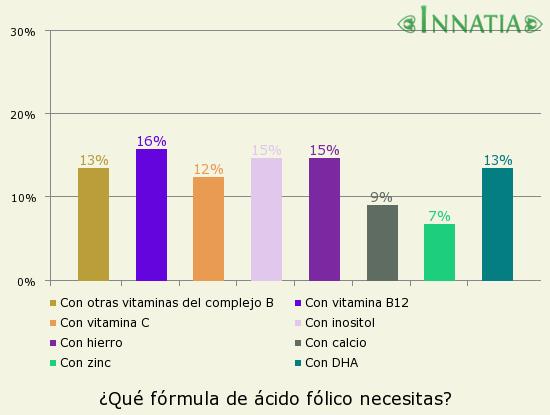 Gráfico de la encuesta: ¿Qué fórmula de ácido fólico necesitas?