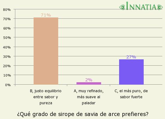 Gráfico de la encuesta: ¿Qué grado de sirope de savia de arce prefieres?