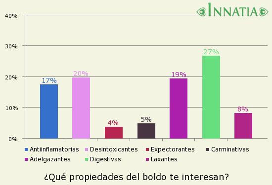 Gráfico de la encuesta: ¿Qué propiedades del boldo te interesan?