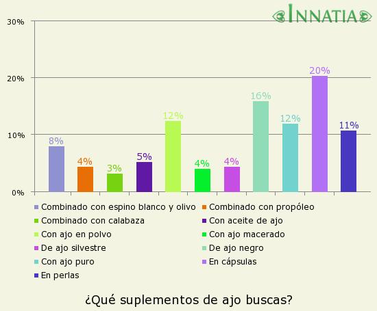 Gráfico de la encuesta: ¿Qué suplementos de ajo buscas?