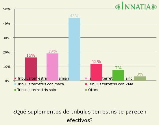 Gráfico de la encuesta: ¿Qué suplementos de tribulus terrestris te parecen efectivos?