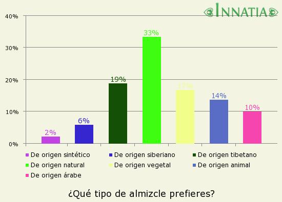 Gráfico de la encuesta: ¿Qué tipo de almizcle prefieres?