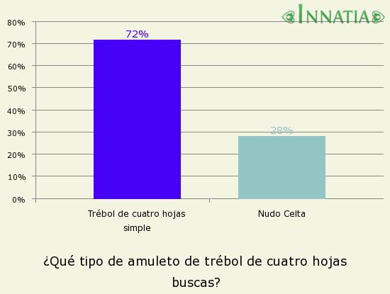 Gráfico de la encuesta: ¿Qué tipo de amuleto de trébol de cuatro hojas buscas?