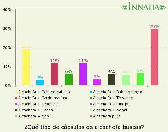 Gráfico de la encuesta: ¿Qué tipo de cápsulas de alcachofa buscas?