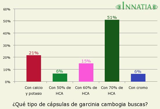 Gráfico de la encuesta: ¿Qué tipo de cápsulas de garcinia cambogia buscas?