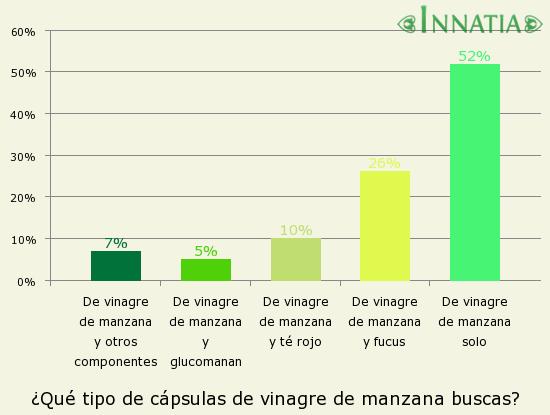 Gráfico de la encuesta: ¿Qué tipo de cápsulas de vinagre de manzana buscas?