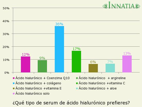 Gráfico de la encuesta: ¿Qué tipo de serum de ácido hialurónico prefieres?