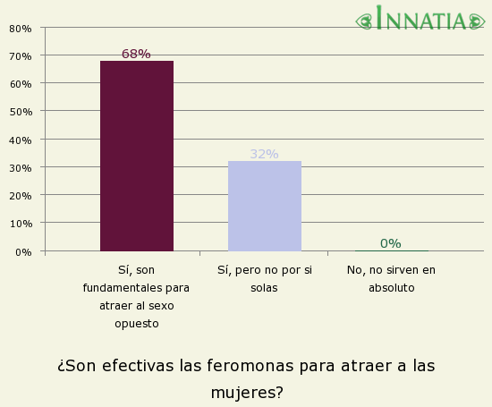 Gráfico de la encuesta: ¿Son efectivas las feromonas para atraer a las mujeres?