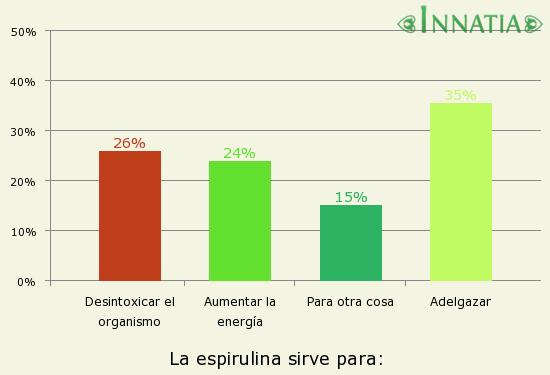 espirulina para adelgazar precio en argentina se