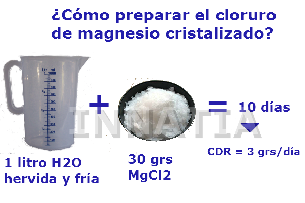 Cuanto vale el cloruro de magnesio